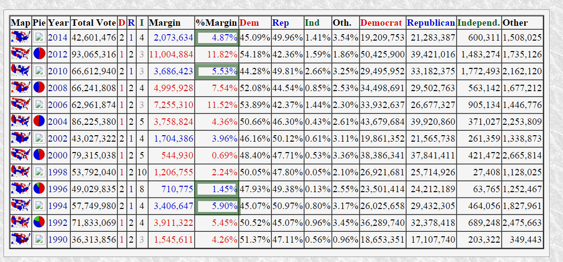 uselectionatlas-US Senate preliminary  comparison.png